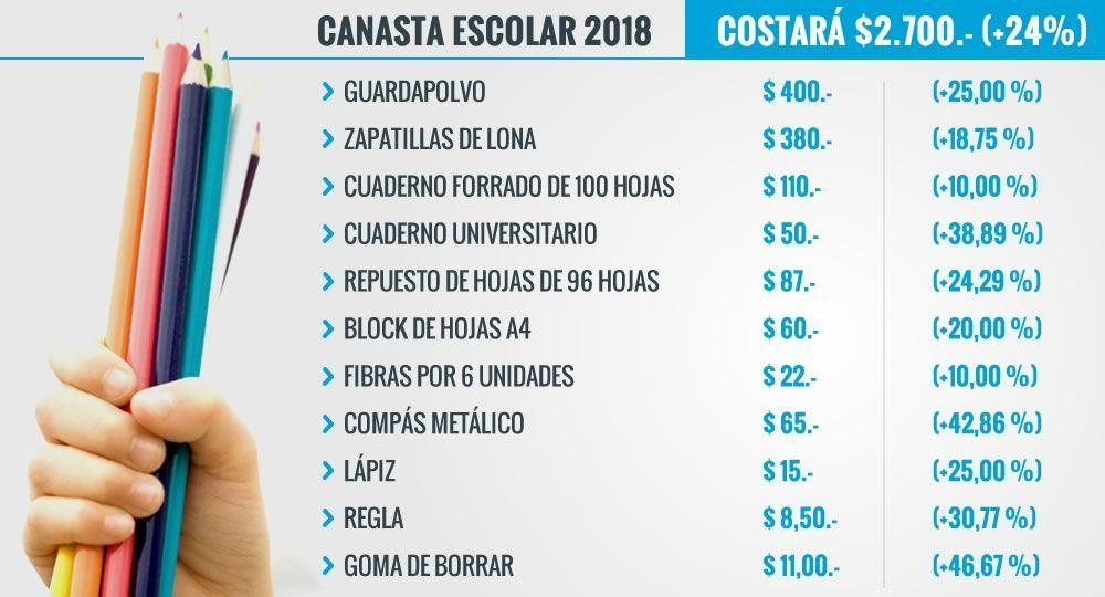 Defensoría del Pueblo reveló que la canasta escolar aumentó el 28%