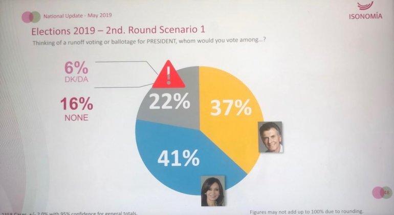 ¿Cómo le dan los números a Macri luego del temblor que causó el último estudio filtrado?